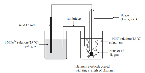 Chemistry past exam questions galvanic 2016 the half cell on the right is called the standard hydrogen electrode she it is the standard against which all standard redox potentials are compared ccuart Gallery