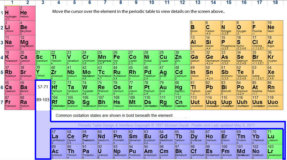 dynamic periodic table - 1000×560