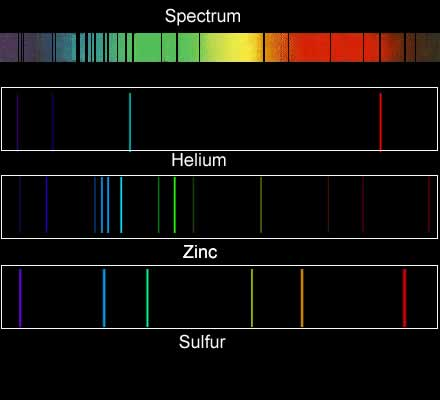 Emission Spectrum Elements #0: absorptionspectrum