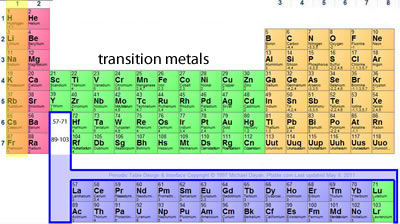 Science of war periodic table and its trends after placing the elements in the periodic table according to their electronic arrangement we find that elements in the same group have similar properties urtaz Gallery